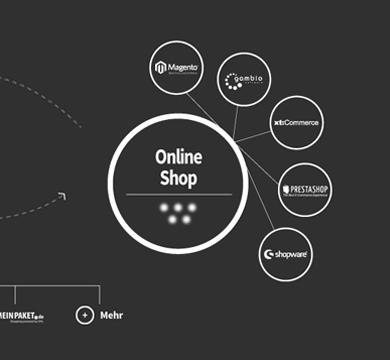 Mit Magento-Schnittstelle neues Geschäft bei eBay und Amazon erschließen
